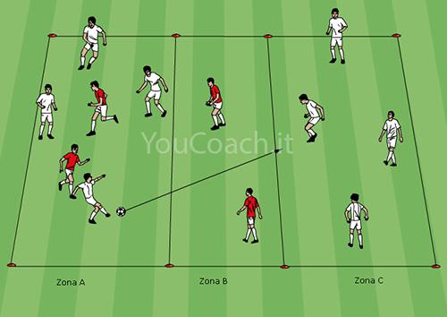 Possession du ballon et profondeur - Ajax AFC