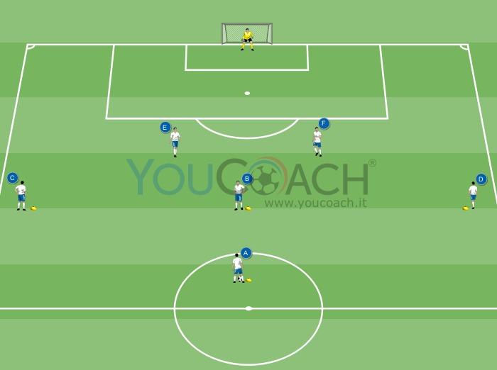 Action offensive avec centre et croisement et finition des attaquants