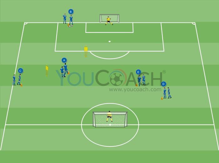 Circuit pour le tir au but - Chelsea F.C.