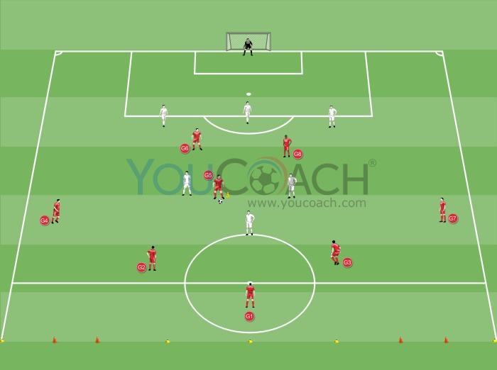 Entraînement centre et finition - Liverpool FC
